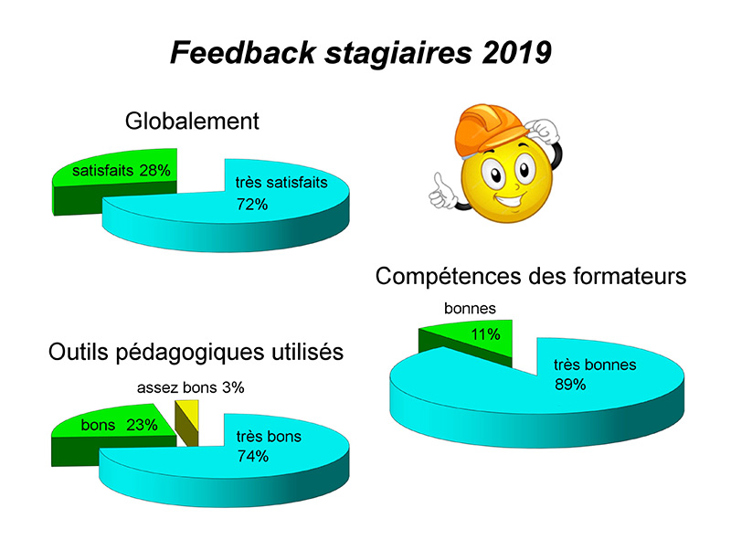 Feedback Stagiaires 2019