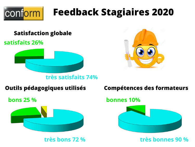 Feedback Stagiaires 2020